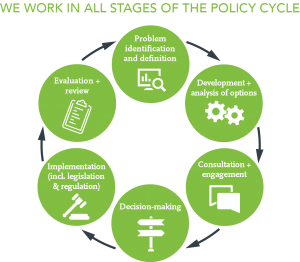 policy_cycle