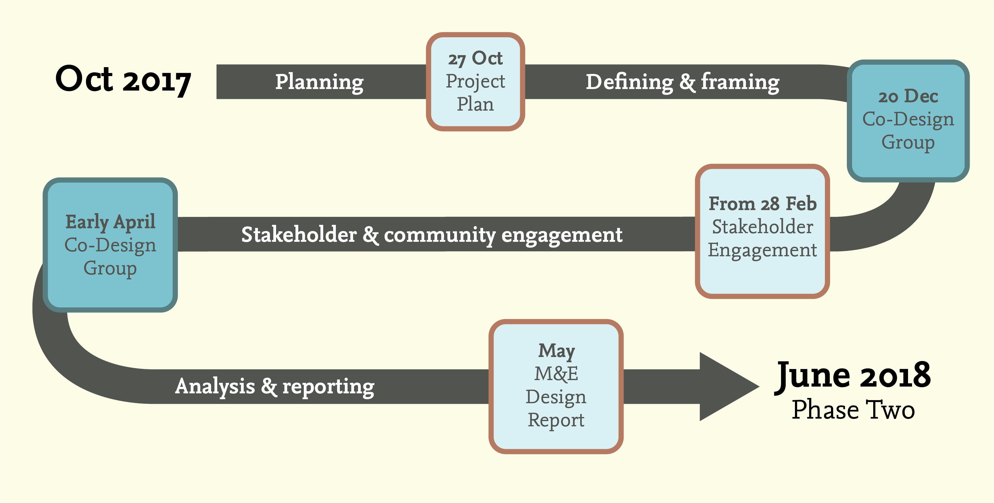 Eval design process diagram 120318
